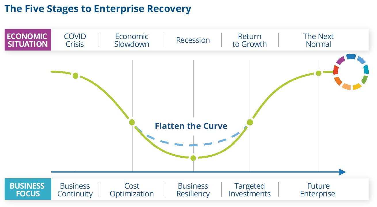 IDC's Five Stages To Enterprise Recovery And How To Sell During A Crisis
